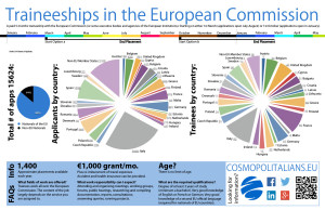 Traineeships-in-the-European-Commission-EC-Infographic
